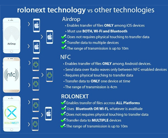 Rolonext vs other technologies
